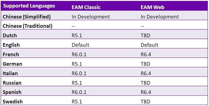 APM  - enterprise-asset-management-table