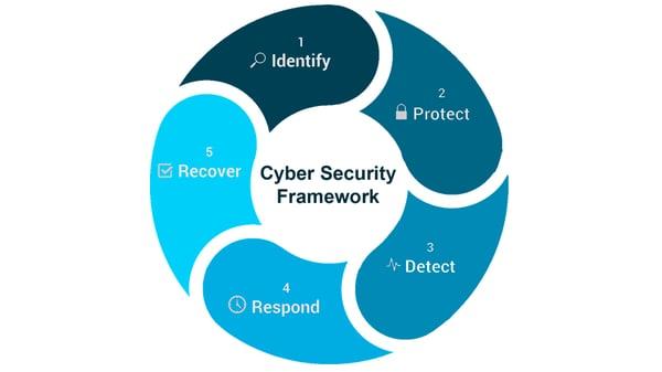 Cyber Framework