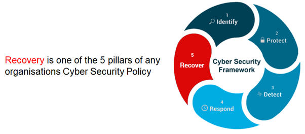 recovery 5 pillars cyber