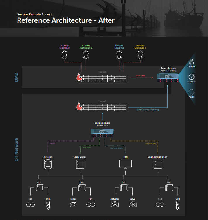 Secure Remote Access, Reference Architecture - After