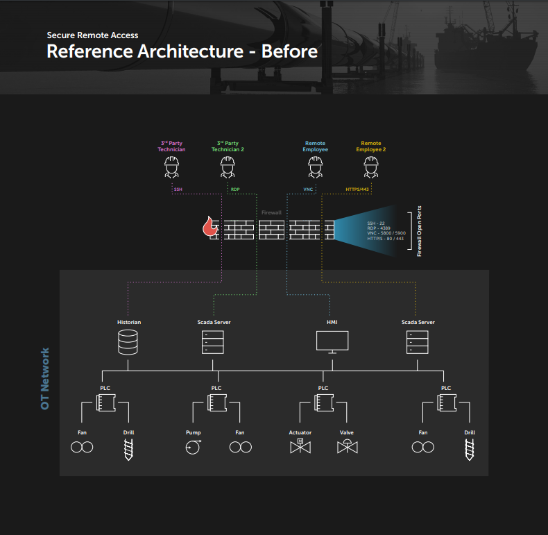 Secure Remote Access, Reference Architecture - Before