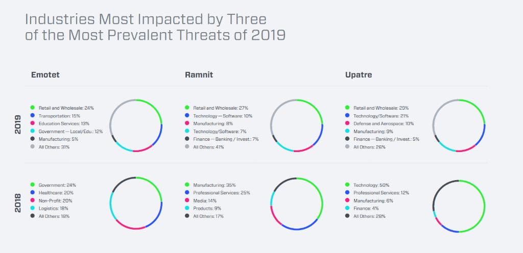Global Cyber Report 2020