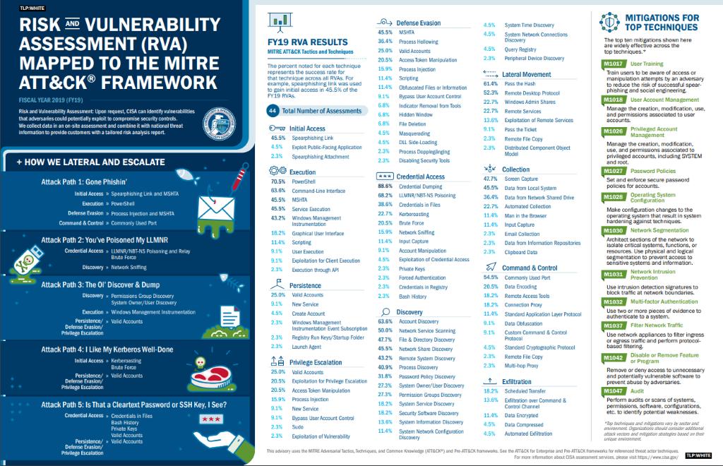 ICS Risk & Vulnerability