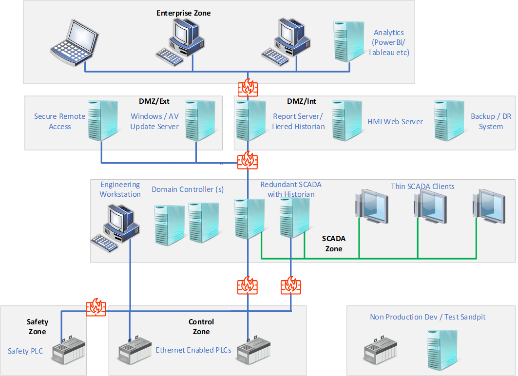 enterprise zone with firewalls